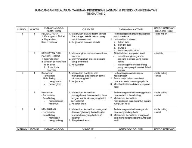 Rpt Pendidikan Jasmani Dan Kesihatan Tingkatan 2 Penting Rancangan Tahunan Pjk T2 Of Download Rpt Pendidikan Jasmani Dan Kesihatan Tingkatan 2 Yang Bermanfaat Khas Untuk Ibubapa Muat Turun!