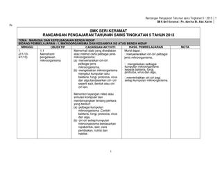 rancangan pengajaran tahunan sains tingkatan 5 2013 1 smk seri keramat pn azwina bt abd karim pn