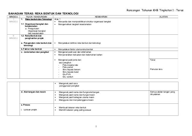 Rpt Reka Bentuk Dan Teknologi Tingkatan 1 Meletup Rancangan Tahunan Khb Teras Tingkatan2 Of Download Rpt Reka Bentuk Dan Teknologi Tingkatan 1 Yang Penting Khas Untuk Para Murid Dapatkan!