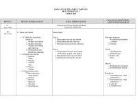 Rpt Reka Bentuk Dan Teknologi Tingkatan 3 Penting Rancangan Pelajaran Tahunan Rbt