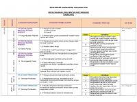 Rpt Reka Bentuk Dan Teknologi Tingkatan 3 Terhebat Rpt Rbt Tingkatan 2 2018