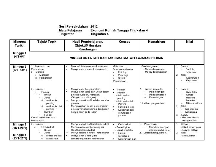 Rpt Sains Rumah Tangga Tingkatan 4 Baik Rancangan Pengajaran Tahunan 2012 Ert Of Jom Dapatkan Rpt Sains Rumah Tangga Tingkatan 4 Yang Power Khas Untuk Para Ibubapa Cetakkan!