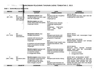 Rpt Sains Tingkatan 2 Baik Rpt Sains Tingkatan 2 Pemetaan Dsp by Smk Lembah Bidong issuu Of Download Rpt Sains Tingkatan 2 Yang Bernilai Khas Untuk Murid Cetakkan!