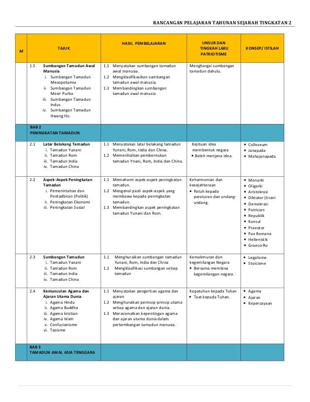 Rpt Sejarah Tingkatan 2 Berguna Rpt Sejarah T4 Of Muat Turun Rpt Sejarah Tingkatan 2 Yang Penting Khas Untuk Para Guru Lihat!