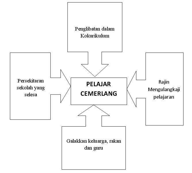 Teka Silang Kata Peribahasa Hebat Laman Bahasa Melayu Spm format Bahagian A