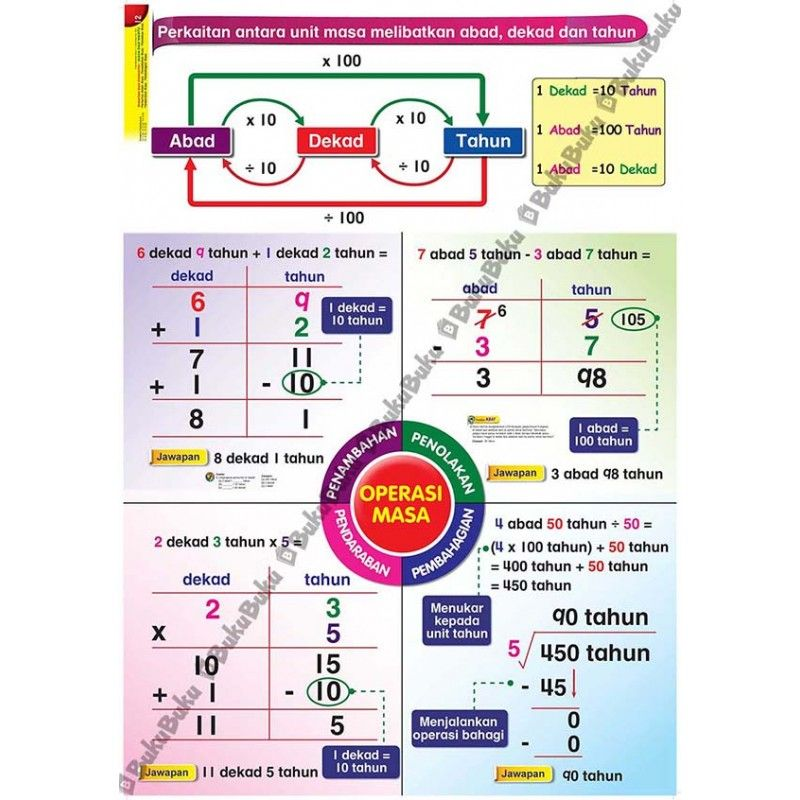 Download Dskp Matematik Tahun 1 Bermanfaat Akal Bistari Carta Standard Matematik Kbat Kssr Dskp Tahun 5