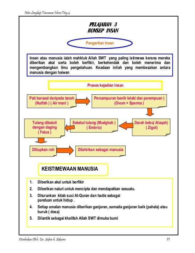 Download Dskp Pendidikan Al Quran Dan as Sunnah Tingkatan 4 Berguna Nota Lengkap Tasawwur islam Ting 4