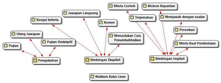 Download Dskp Reka Cipta Tingkatan 5 Hebat Pelbagai Teka Silang Kata Bahasa Melayu Tingkatan 5 Yang Sangat Baik