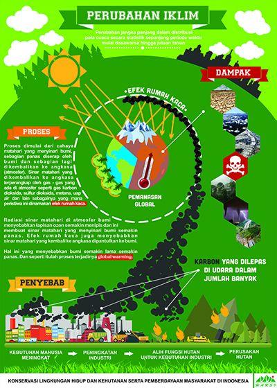 Poster Penanggulangan Pemanasan Global Berguna Galeri Desain Poster Untuk Edukasi Perubahan Iklim