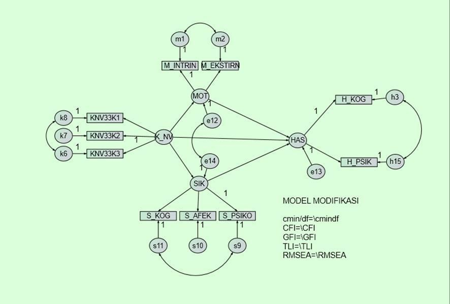 rajah 4 3 model persamaan berstruktur pengujian sikap sebagai mediator rajah 4