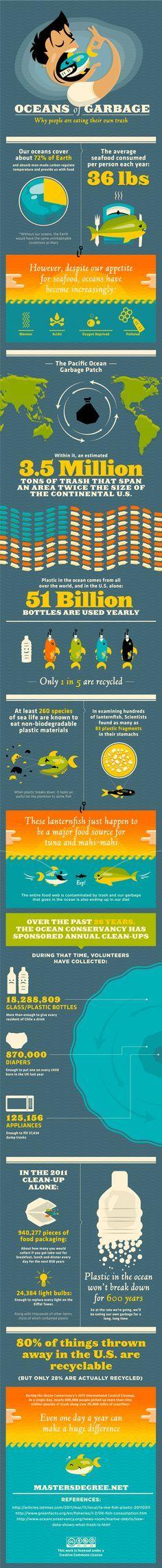 statistique nous mangeons nos dechets pollution de l eau garbage pollution
