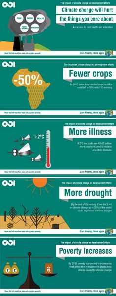 a simple but effective graphic here detailing some of the major effects global warming will have
