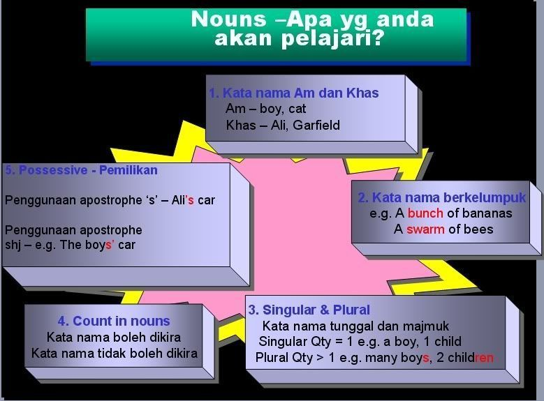 contoh teka teki bahasa english yang penting untuk murid