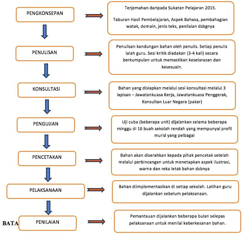 Contoh Teka Teki Bahasa Melayu Sekolah Menengah Yang Terbaik Untuk Para Guru