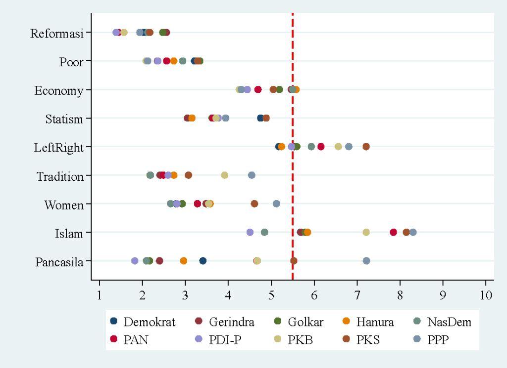 beberapa pola terlihat dalam data kami pdi p cenderung terletak di sebelah kiri pada sebagian besar masalah sementara ppp berada di paling kanan
