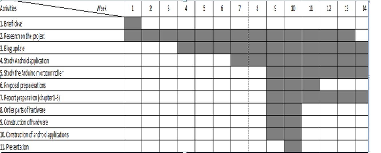 my gantt chart for semester 1 final year project