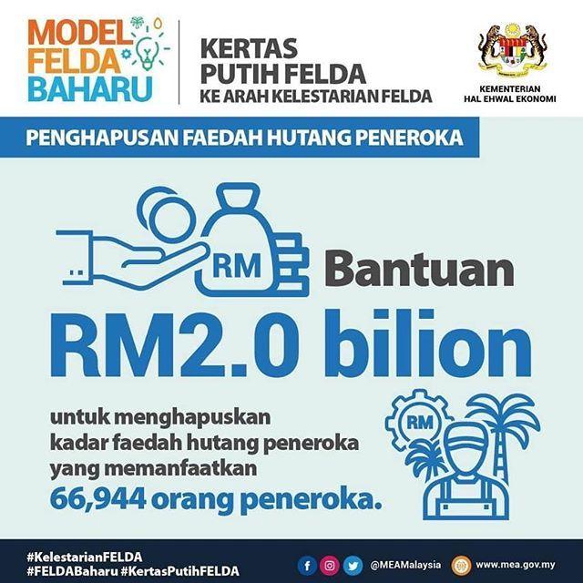 bantuan rm2 0 bilion untuk menghapuskan kadar faedah hutang peneroka telah memberi manfaat kepada 66 944