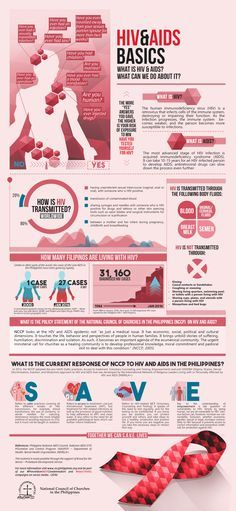 hiv aids basic poster design