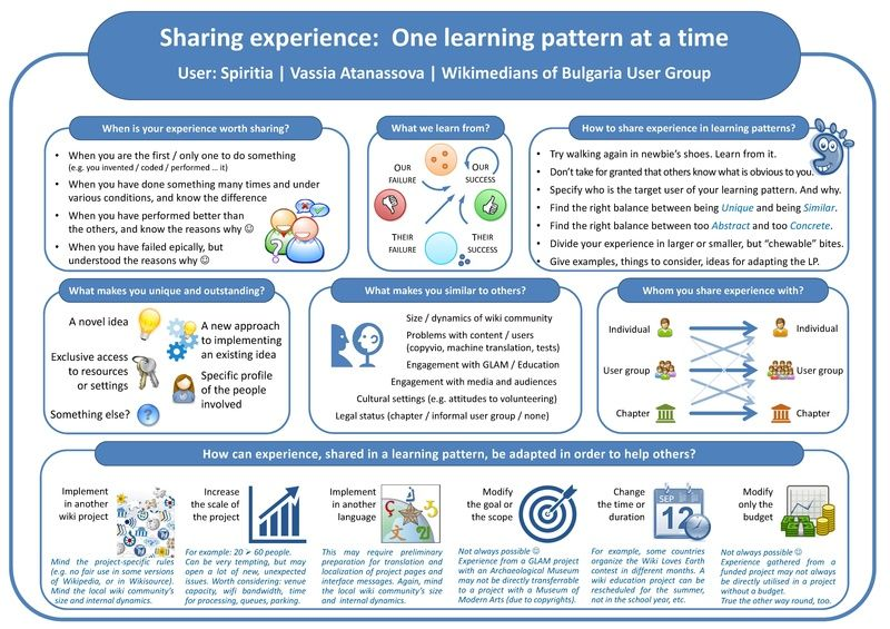 Poster Idea Bermanfaat File Sharing Experience One Learning Pattern at A Time Poster
