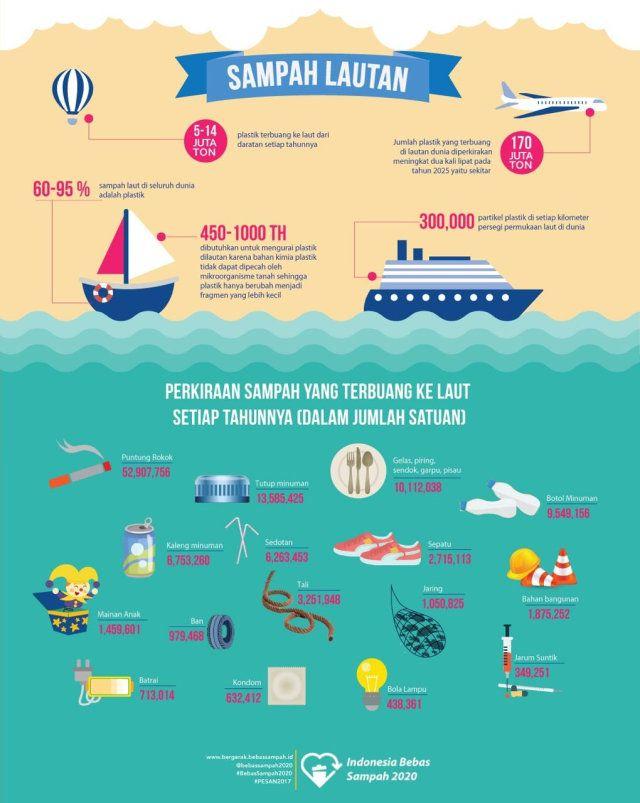 pencemaran laut ini pastinya berdampak langsung pada organisme laut