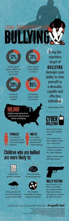 cyberbullying this graphic gives the important facts on bullying and how it can psychologically affect